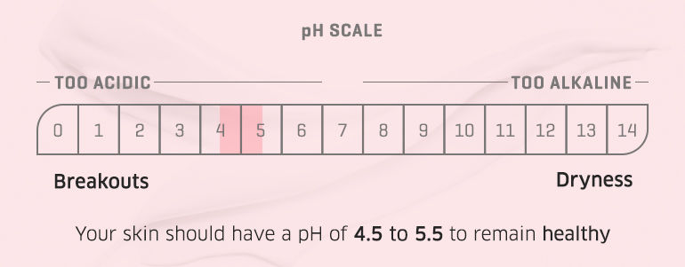 pH Scale, your skin should have a pH of 4.5 to 5.5 to remain healthy
